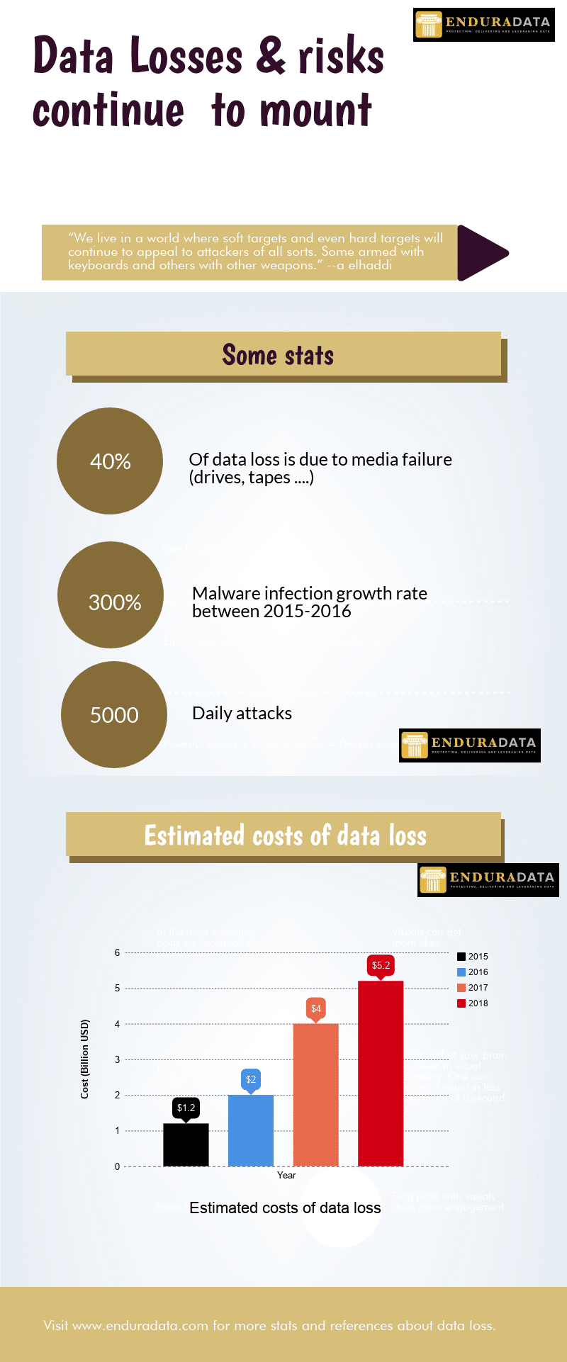 Costs of data loss and poor data plan