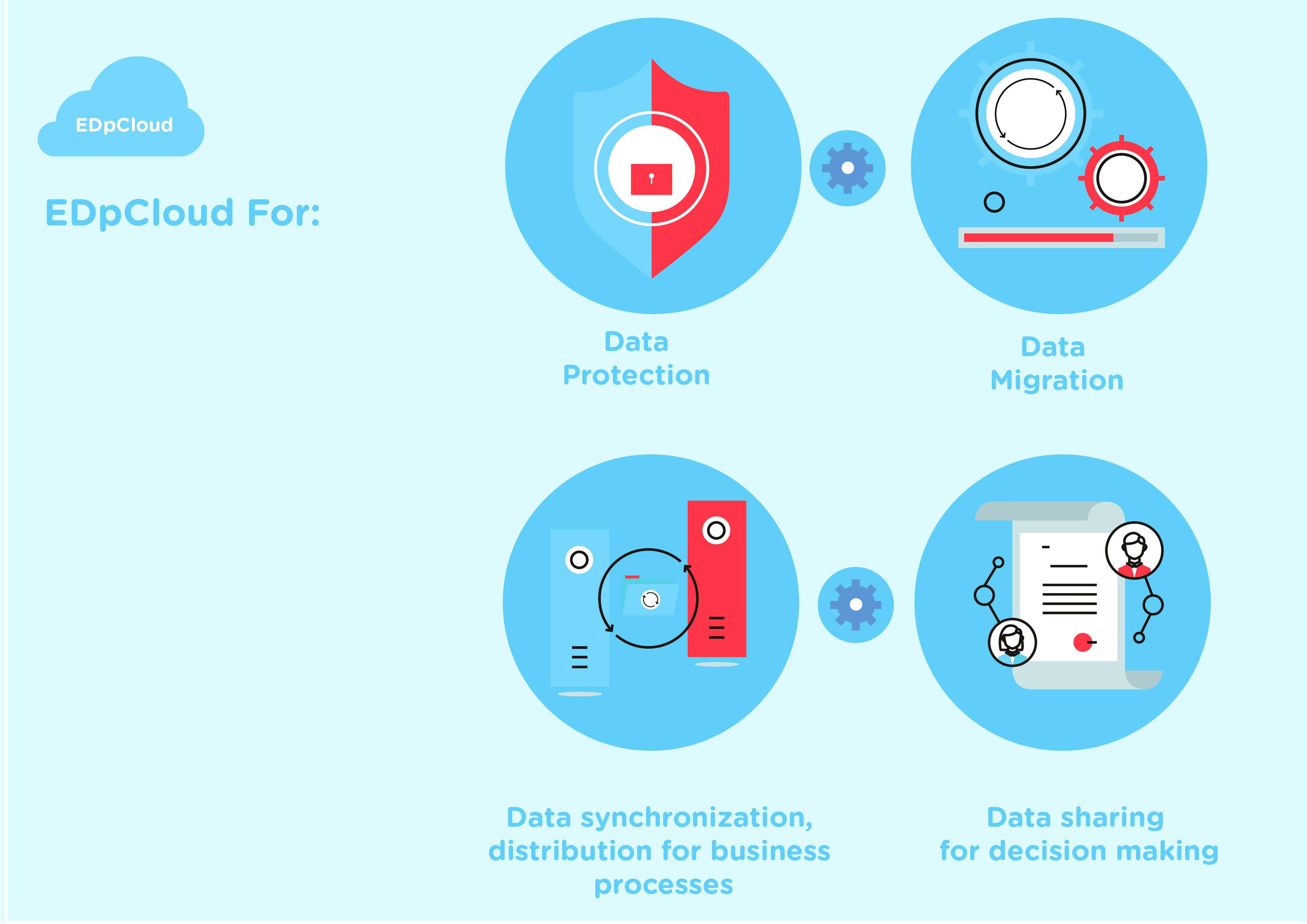 data protection, data migration, file sync