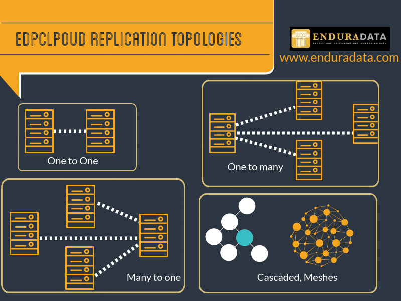 EnduraData file replication topologies