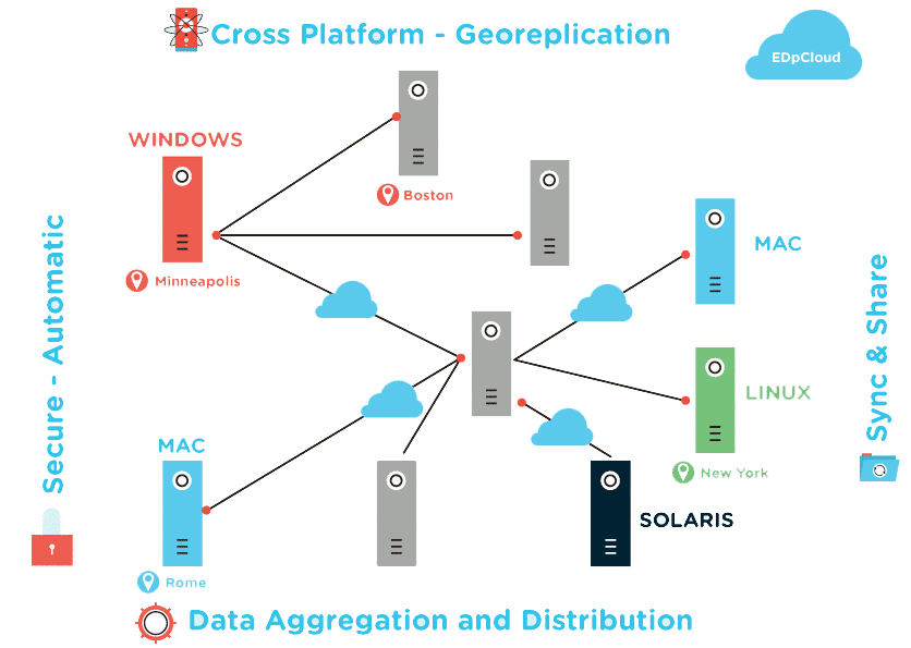 Image about cross-platform geo-replication & synchronization of files between operating systems.