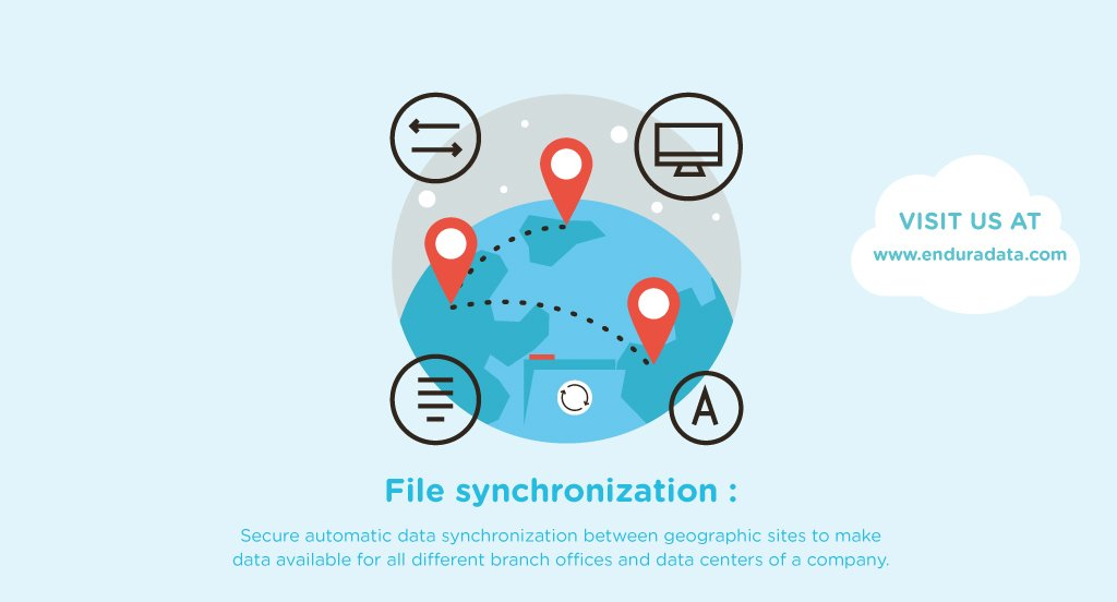 File synchronization between branch offices