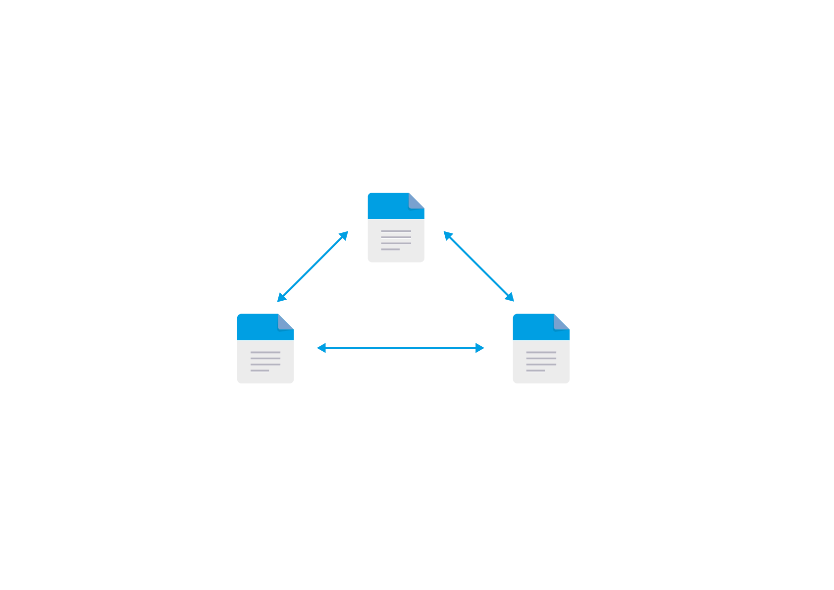 Multi directional and multi way file sync and replication
