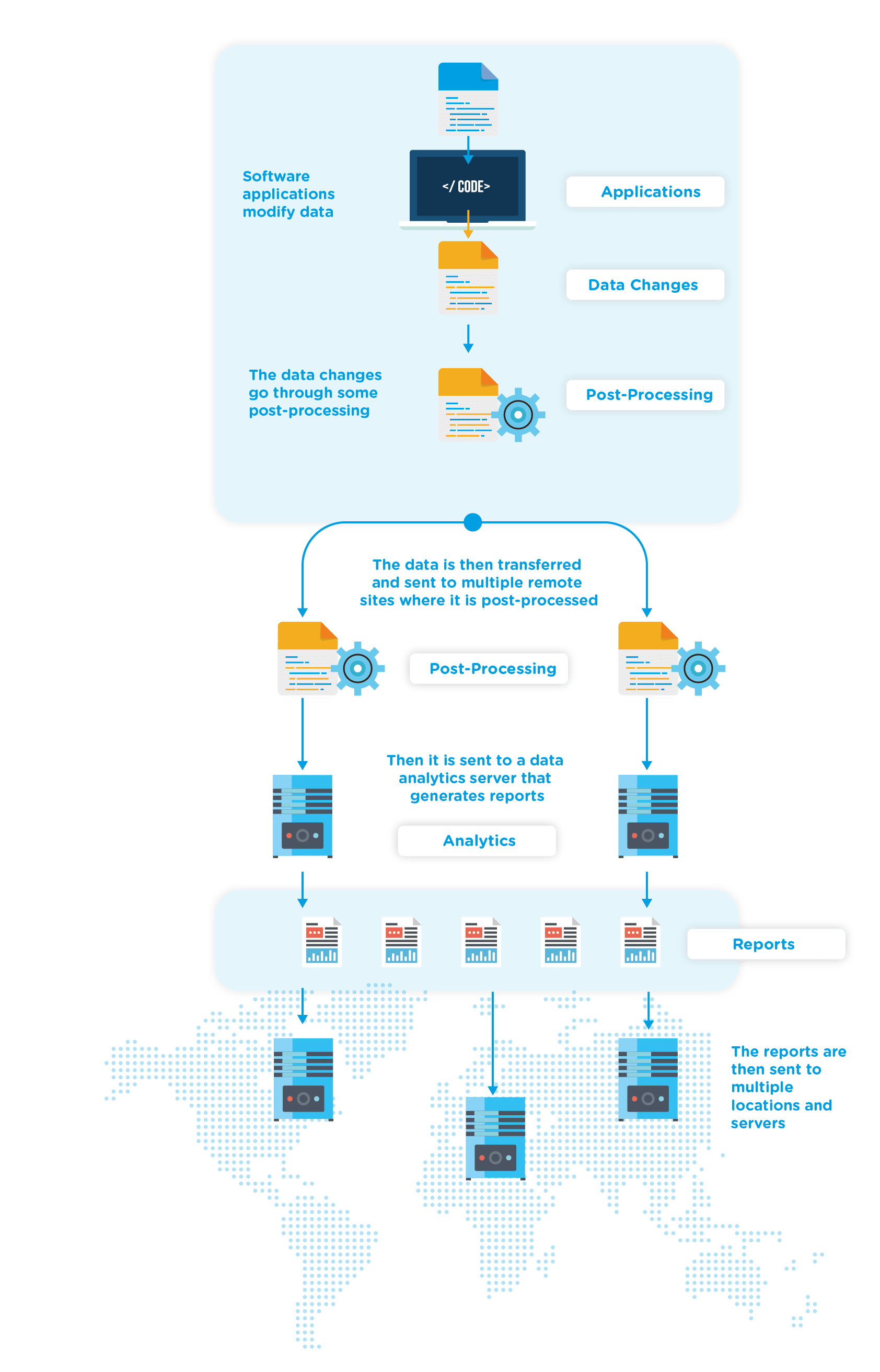 sync files, post and pre processing infographic