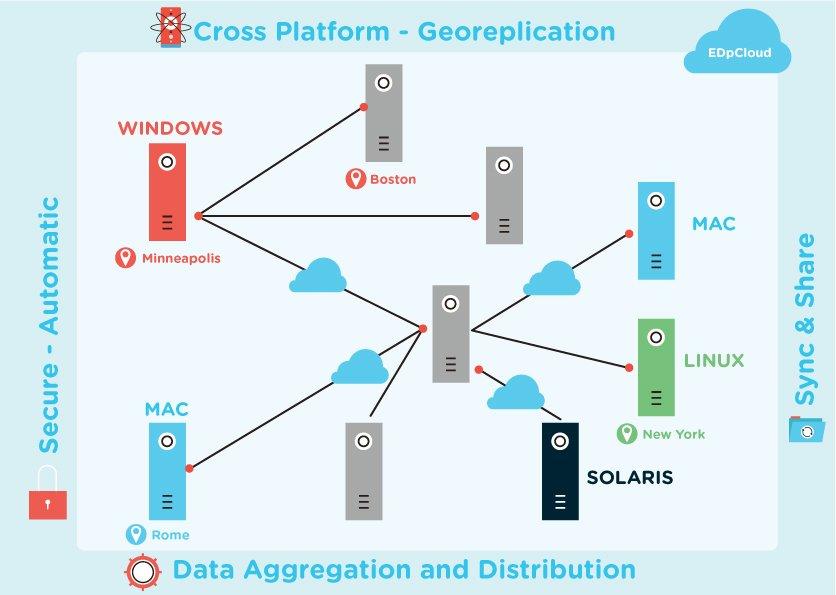 Server file replication software
