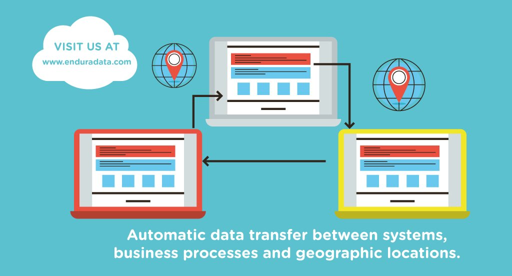 File transfer between systems, business processes and geographic sites